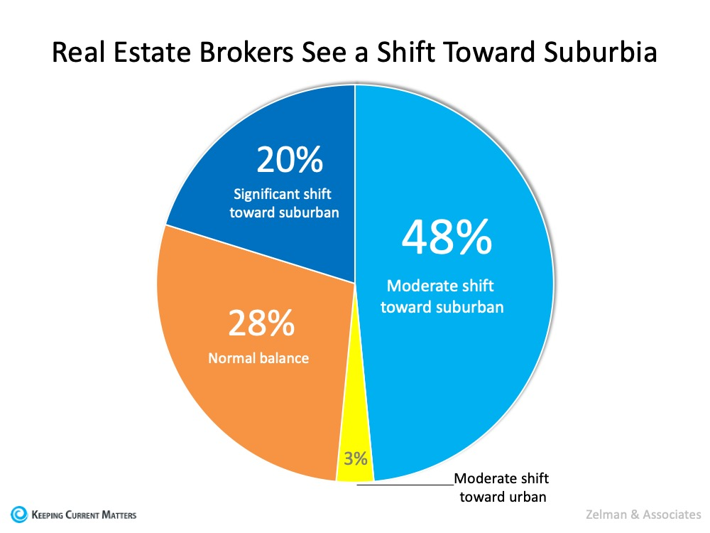 Two New Surveys Indicate Urban to Suburban Lean | Keeping Current Matters