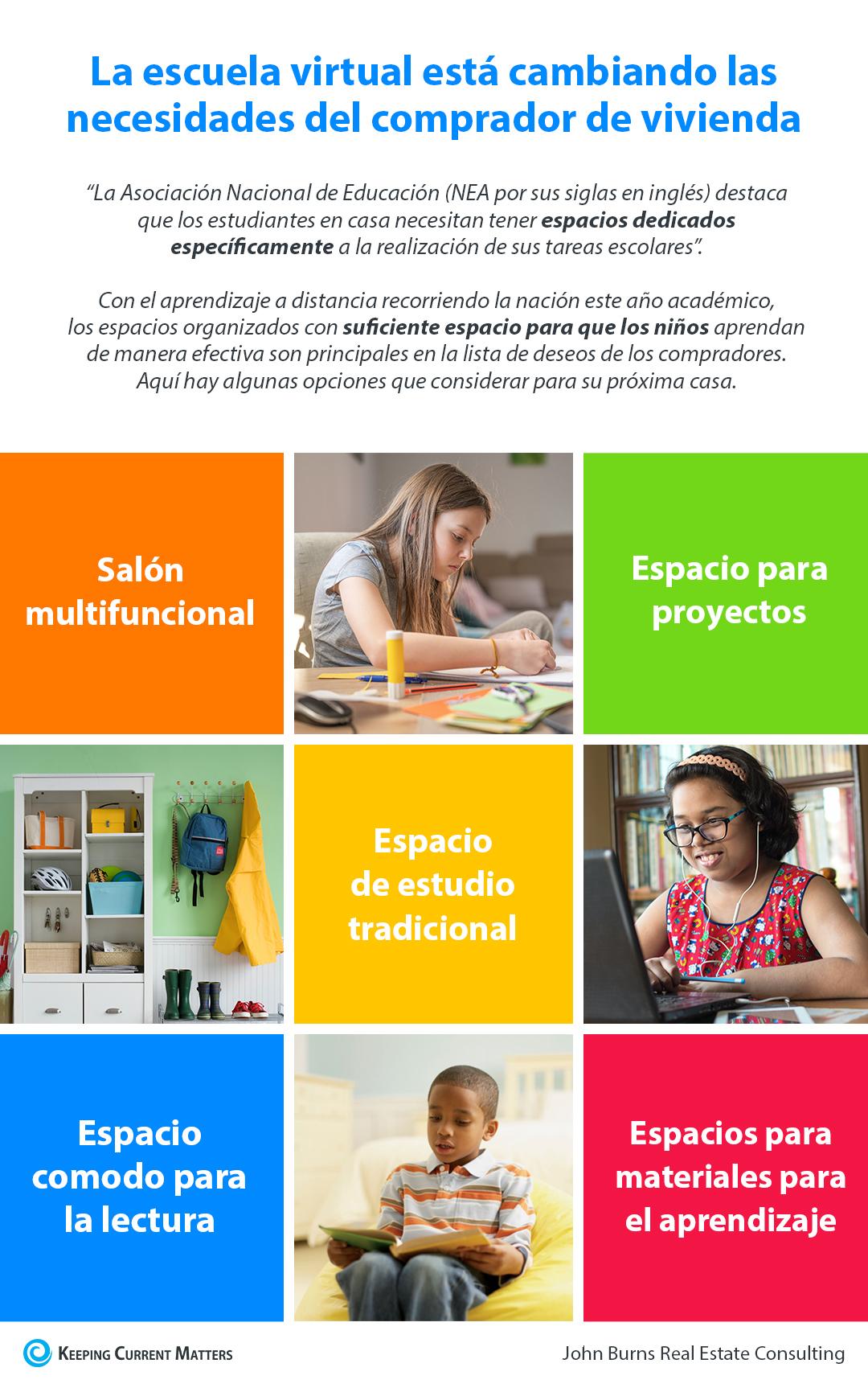 La escuela virtual está cambiando las necesidades del comprador de vivienda [Infografía] | Keeping Current Matters