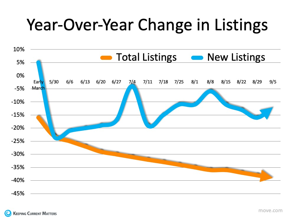 How Low Inventory May Impact the Housing Market This Fall | Keeping Current Matters