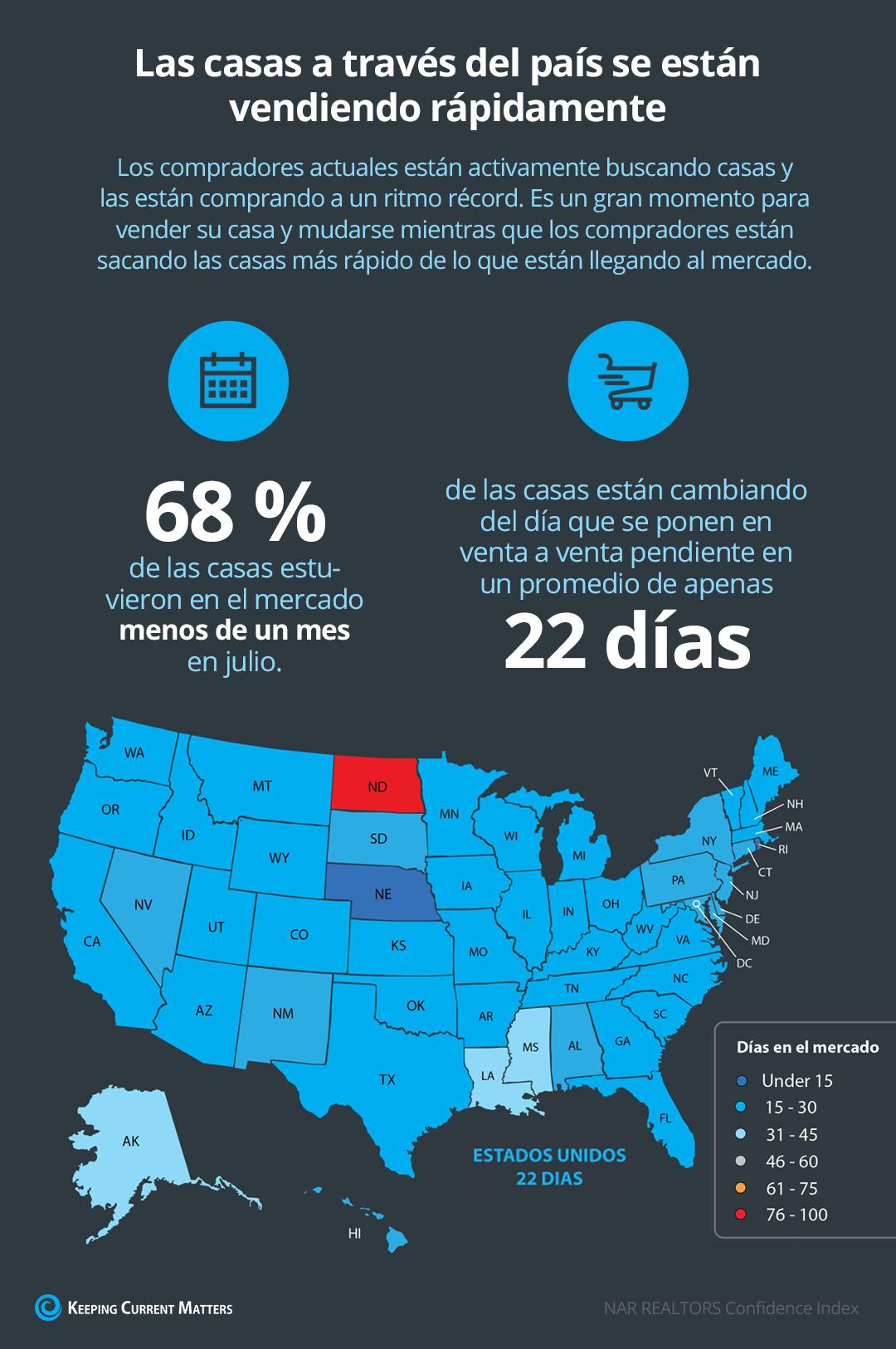 Las casas a través del país se están vendiendo rápidamente [Infografía] | Keeping Current Matters