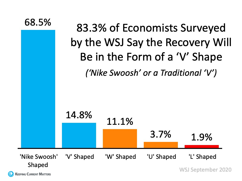 Is the Economic Recovery Beating All Projections? | Keeping Current Matters