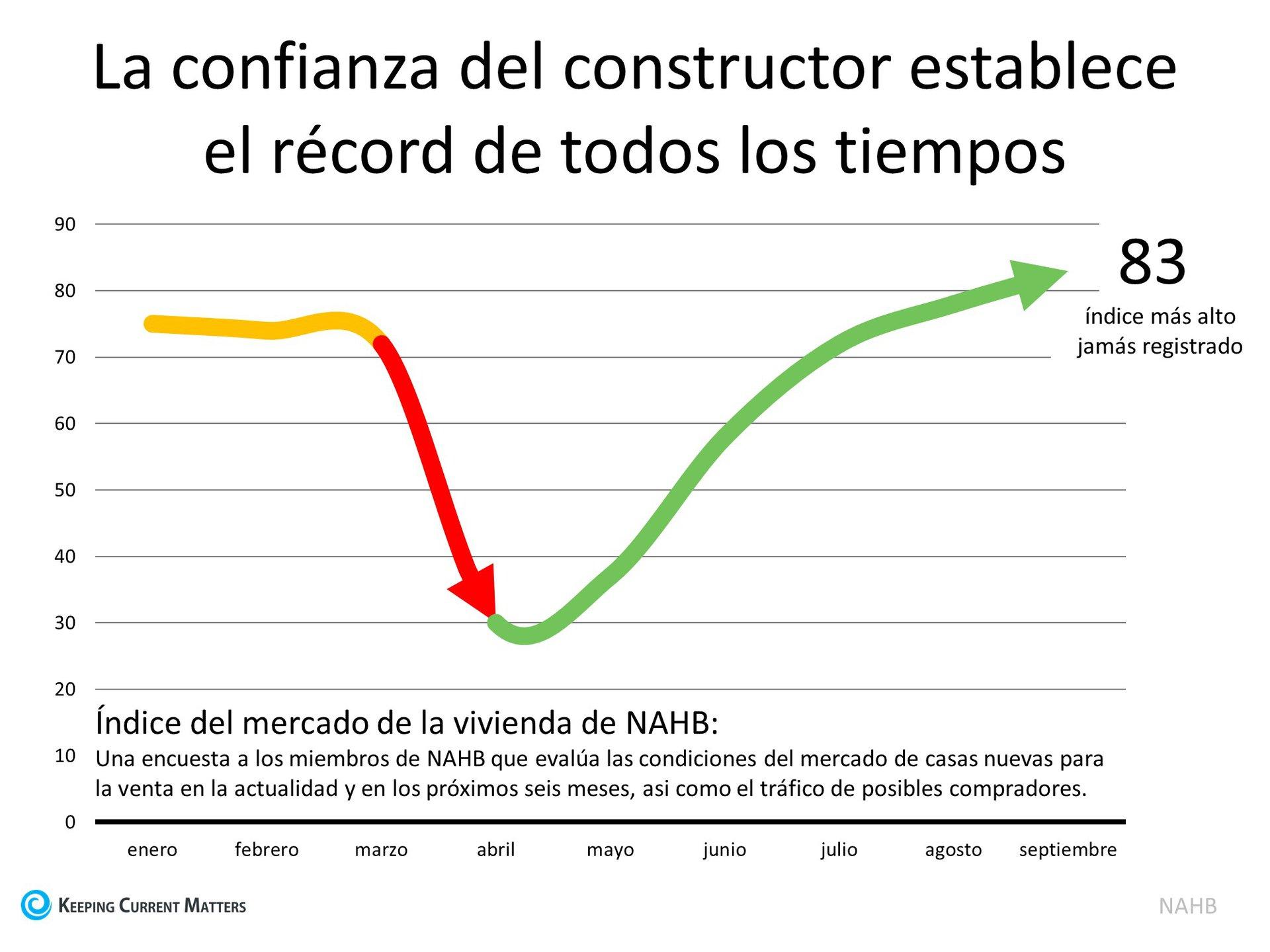 La confianza de los constructores de vivienda alcanzó un máximo histórico | Keeping Current Matters
