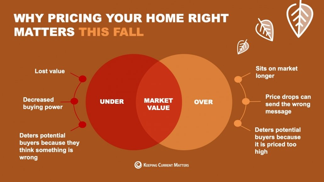 Why Pricing Your Home Right Matters This Fall [INFOGRAPHIC] | Keeping Current Matters