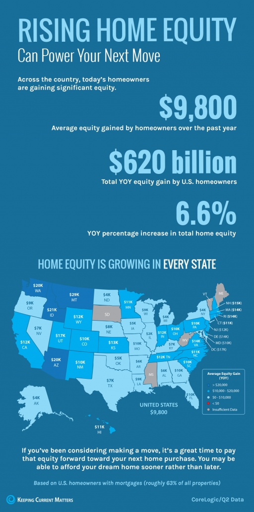 Rising Home Equity Can Power Your Next Move [INFOGRAPHIC] | Keeping Current Matters