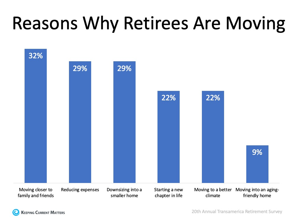 Should You Buy a Retirement Home Sooner Rather than Later? | Keeping Current Matters