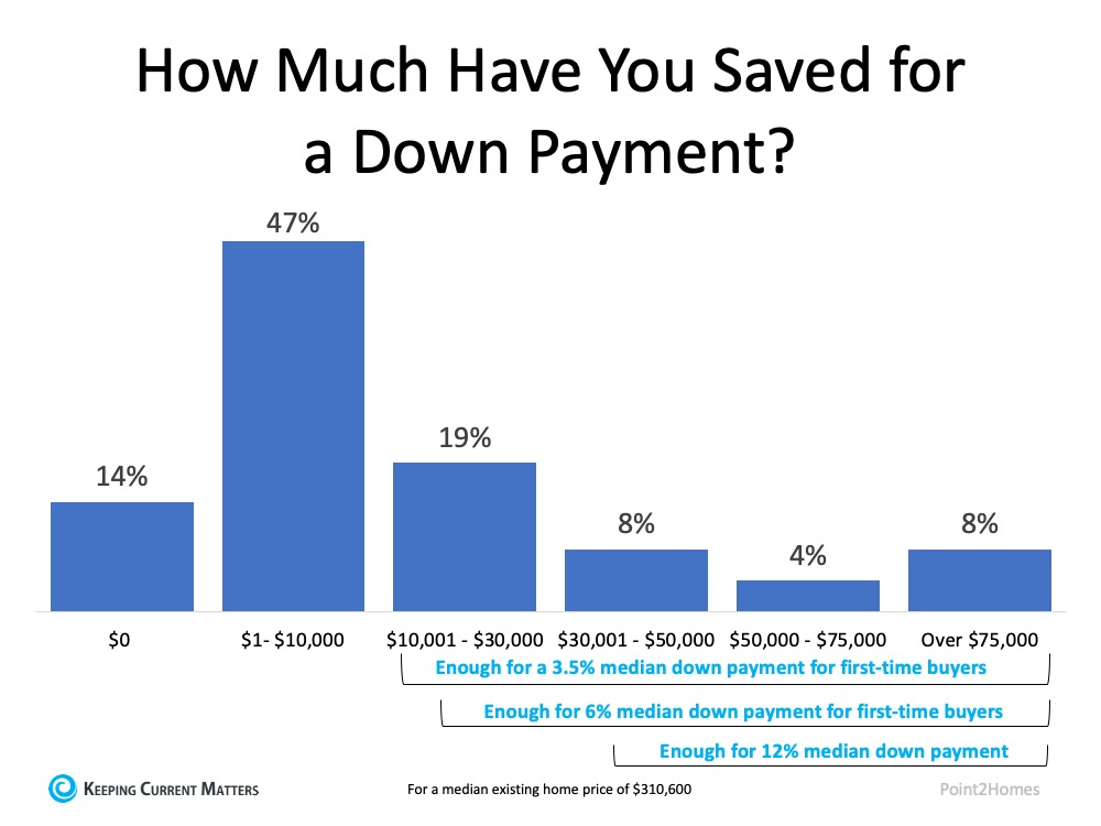 Do You Have Enough Money Saved for a Down Payment? | Keeping Current Matters