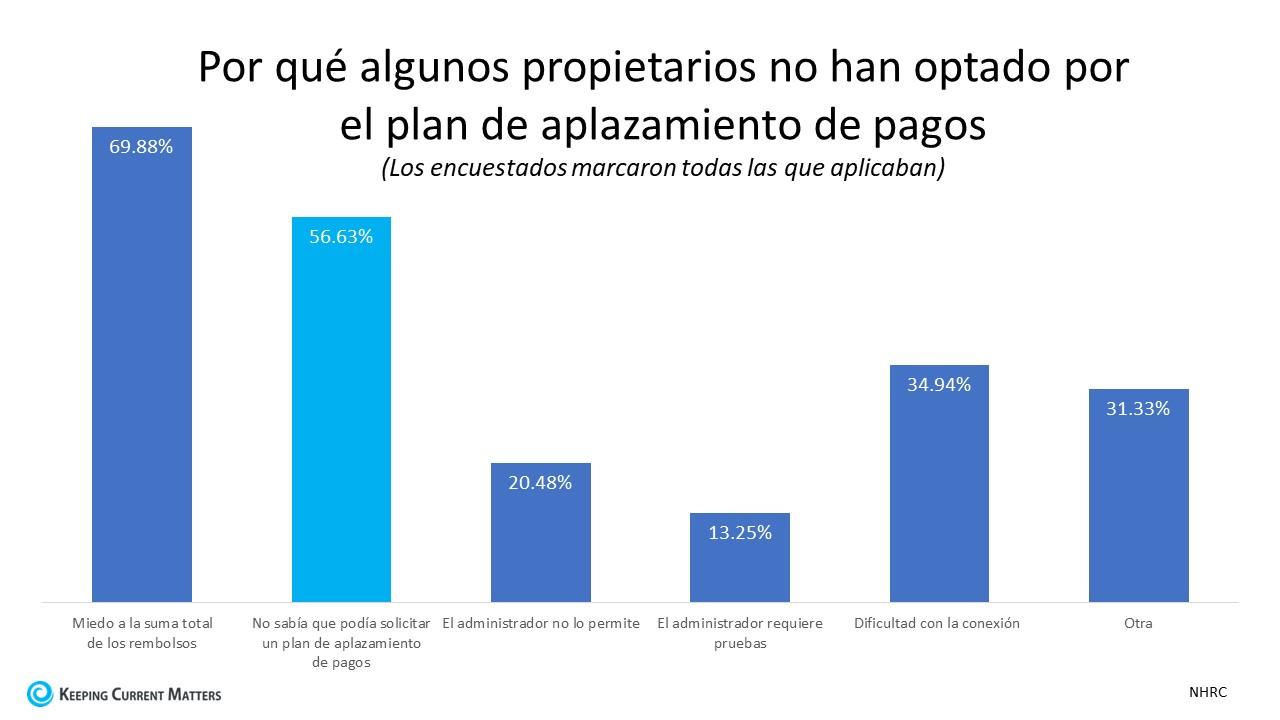 ¿Necesita saber mas sobre las opciones de plan de aplazamiento de pagos y opciones de alivio hipotecario? | Keeping Current Matters
