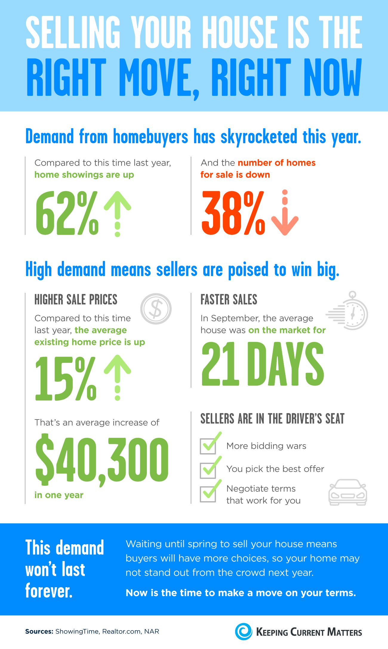 Selling Your House Is the Right Move, Right Now [INFOGRAPHIC] | Keeping Current Matters