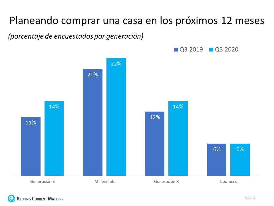 El interes de los compradores está aumentando entre las generaciones mas jóvenes | Keeping Current Matters