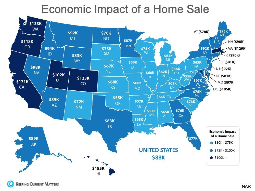 Real Estate Is a Driving Force in the Economy | Keeping Current Matters