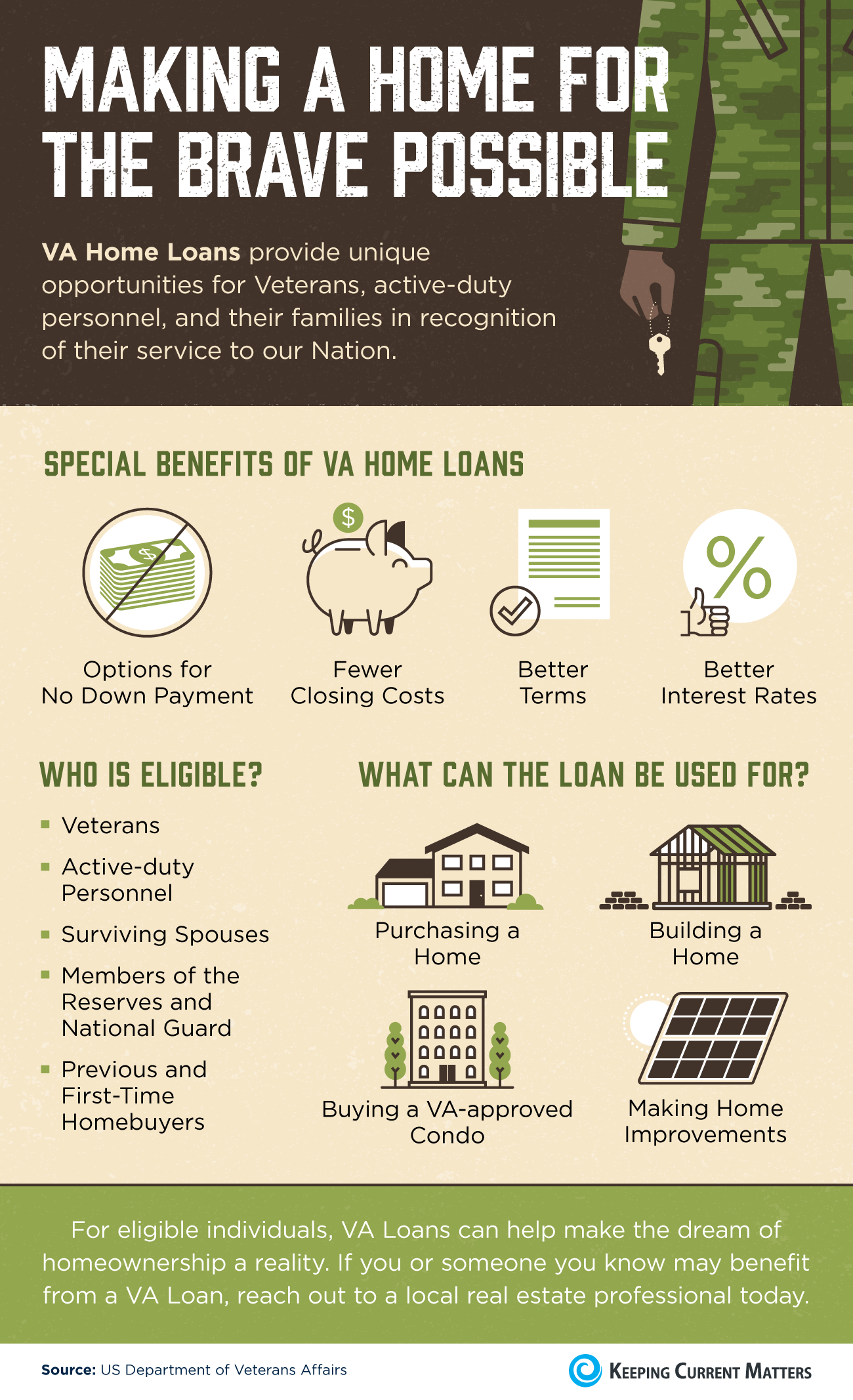 Making a Home for the Brave Possible [INFOGRAPHIC] | Keeping Current Matters