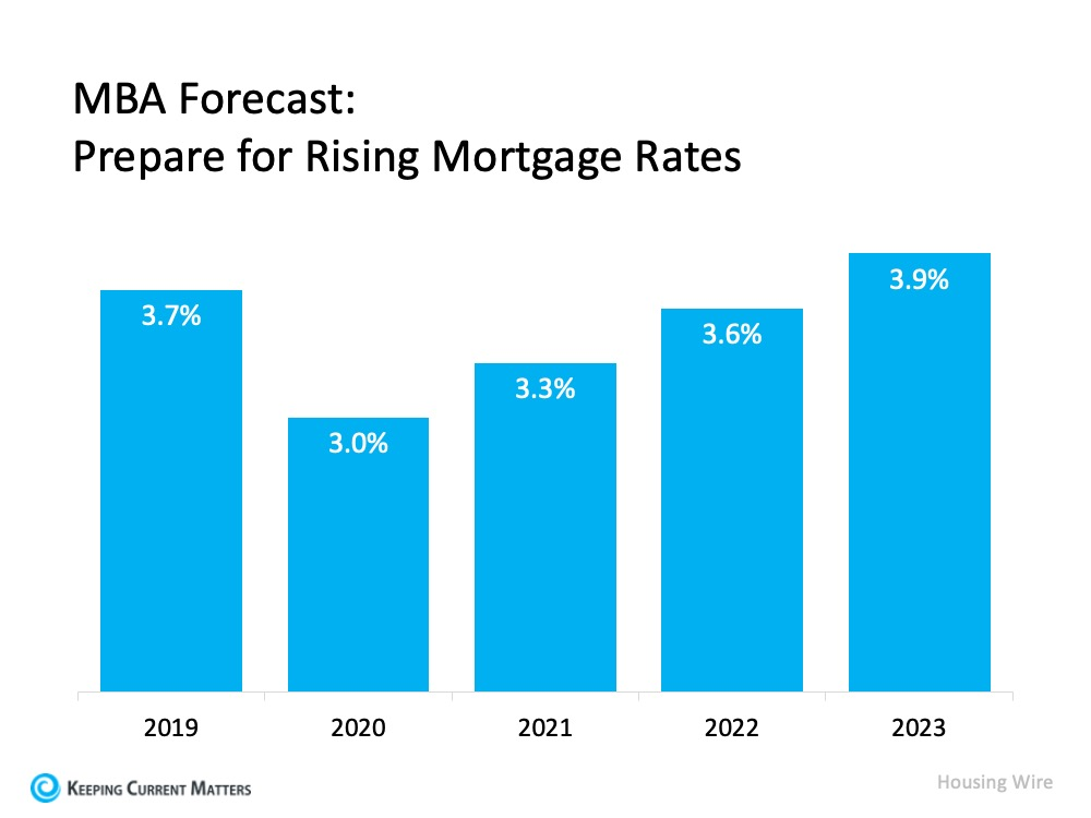Will Mortgage Rates Remain Low Next Year? | Keeping Current Matters
