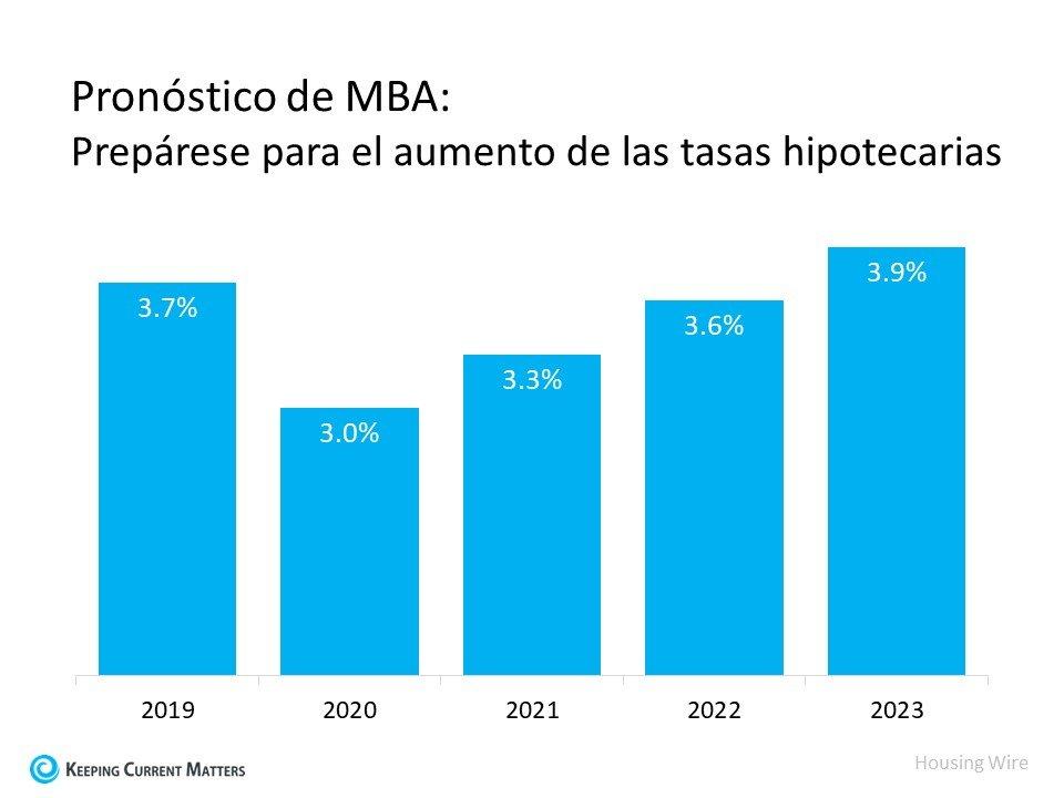 ¿Las tasas hipotecarias se mantendrán bajas el próximo año? | Keeping Current Matters