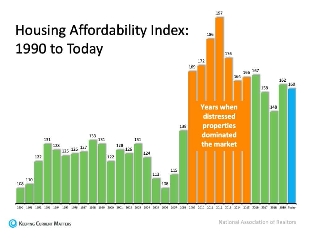 With Home Values Surging, Is it Still Affordable to Buy Right Now? | Keeping Current Matters