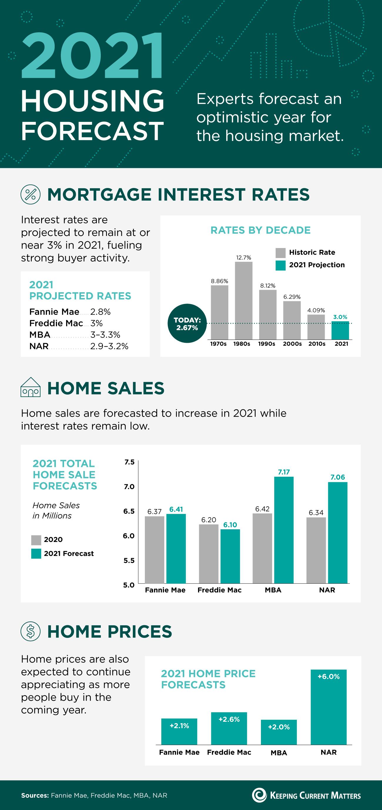 Boston condos for sale: Forecasting housing improvement (Inforgraphic)