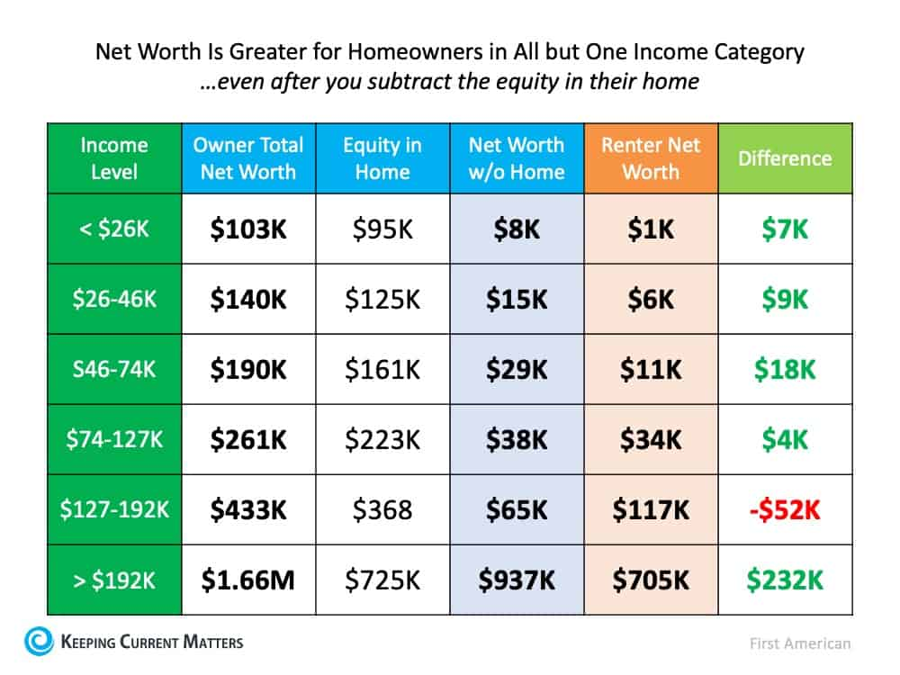 The Importance of Home Equity in Building Wealth | Keeping Current Matters