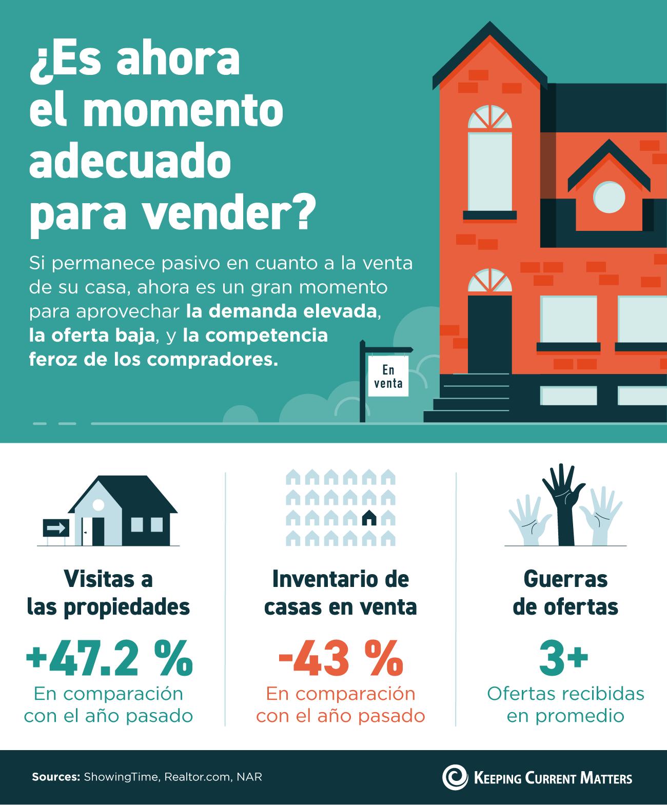 ¿Es ahora el momento adecuado para vender? [infografía] | Keeping Current Matters