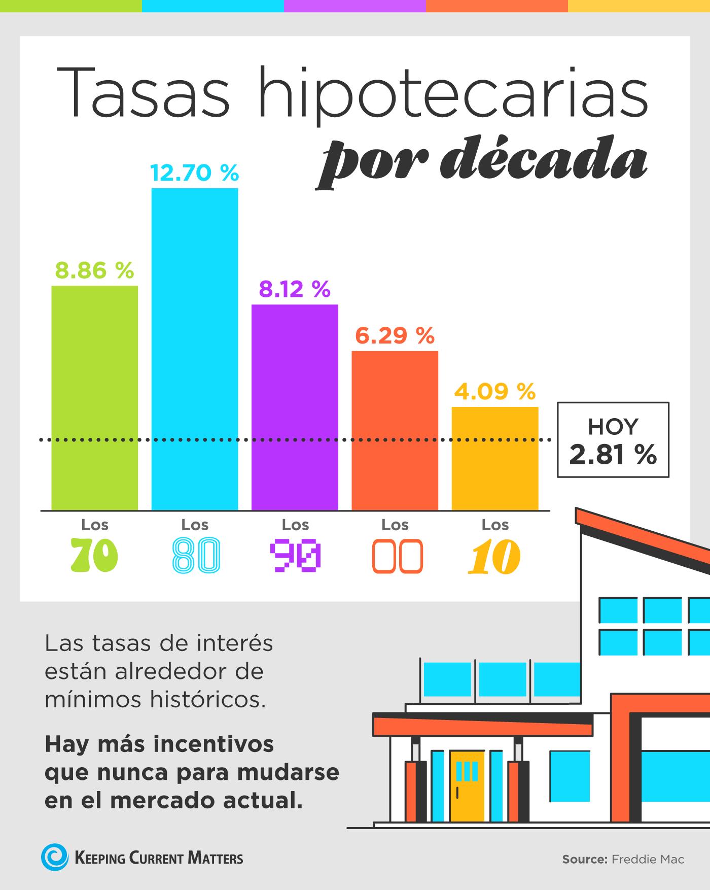 Tasas hipotecarias por década [Infografía] | Keeping Current Matters