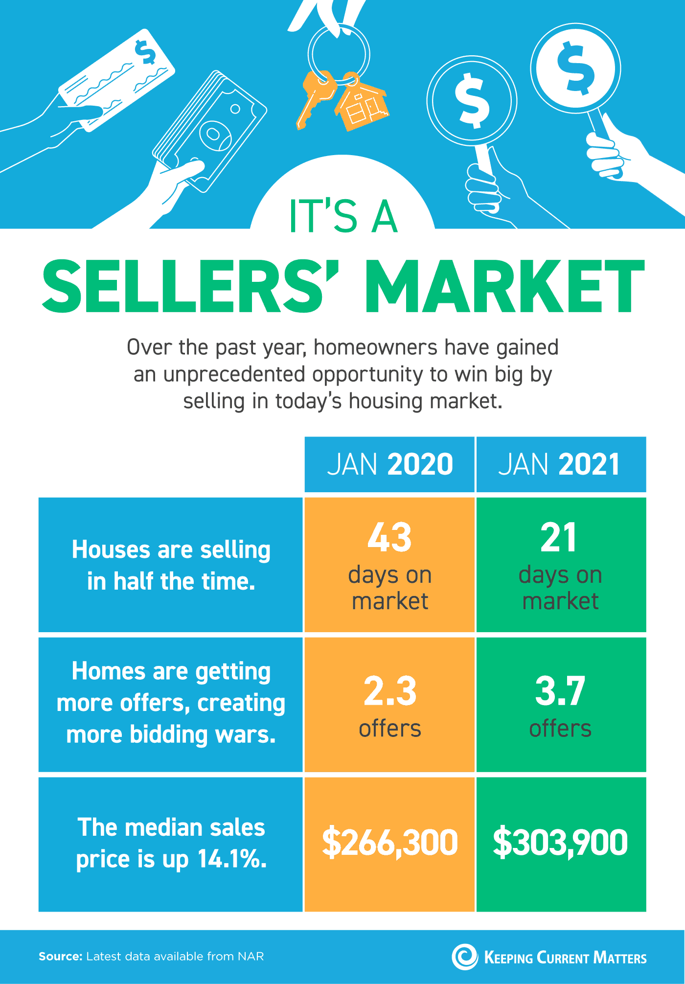 It's a Sellers' Market [INFOGRAPHIC] | Keeping Current Matters