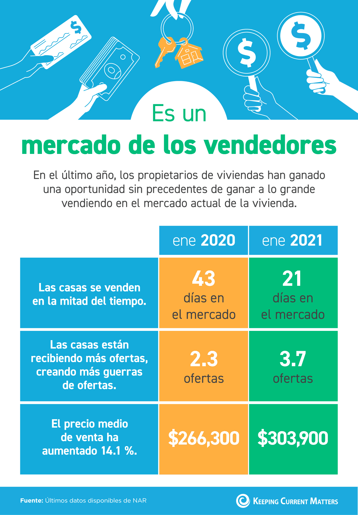 Es un mercado de los vendedores [Infografía] | Keeping Current Matters