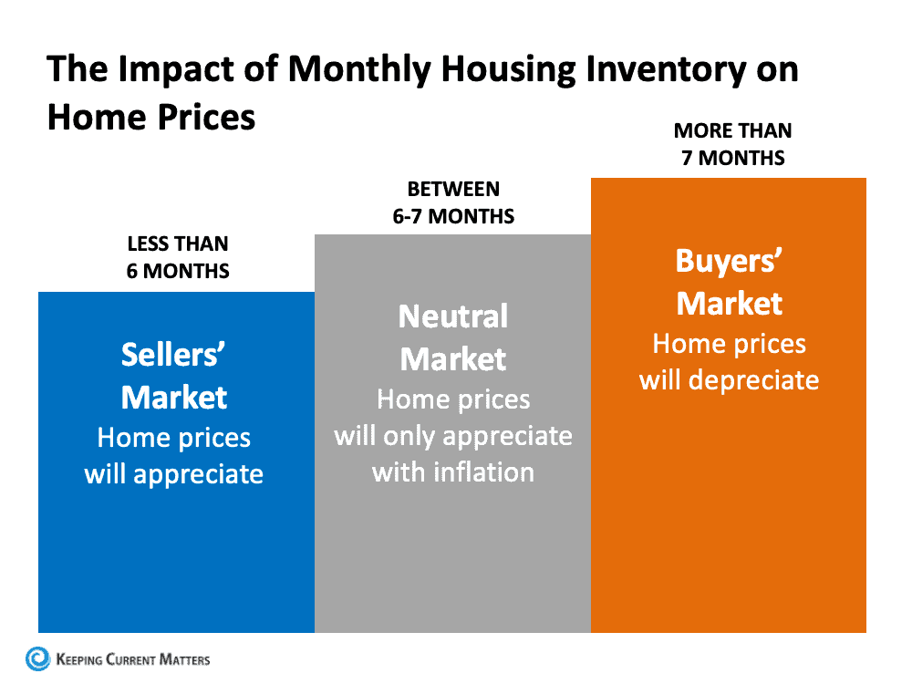 How low home inventory is affecting home prices in spring / summer 2021