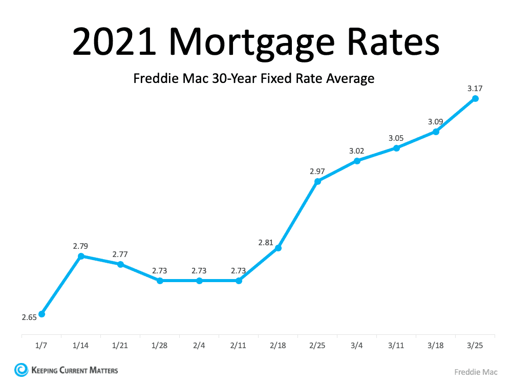 How a Change in Mortgage Rate Impacts Your Homebuying Budget | Keeping Current Matters