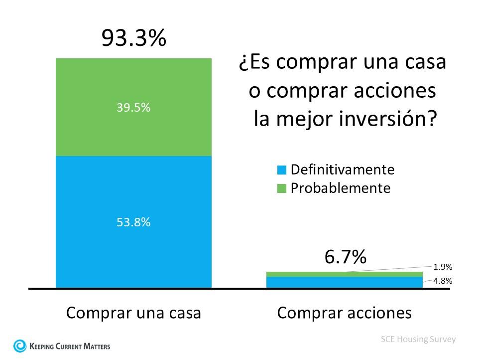 El 93 % de los estadounidenses creen que una casa es mejor inversión que las acciones | Keeping Current Matters