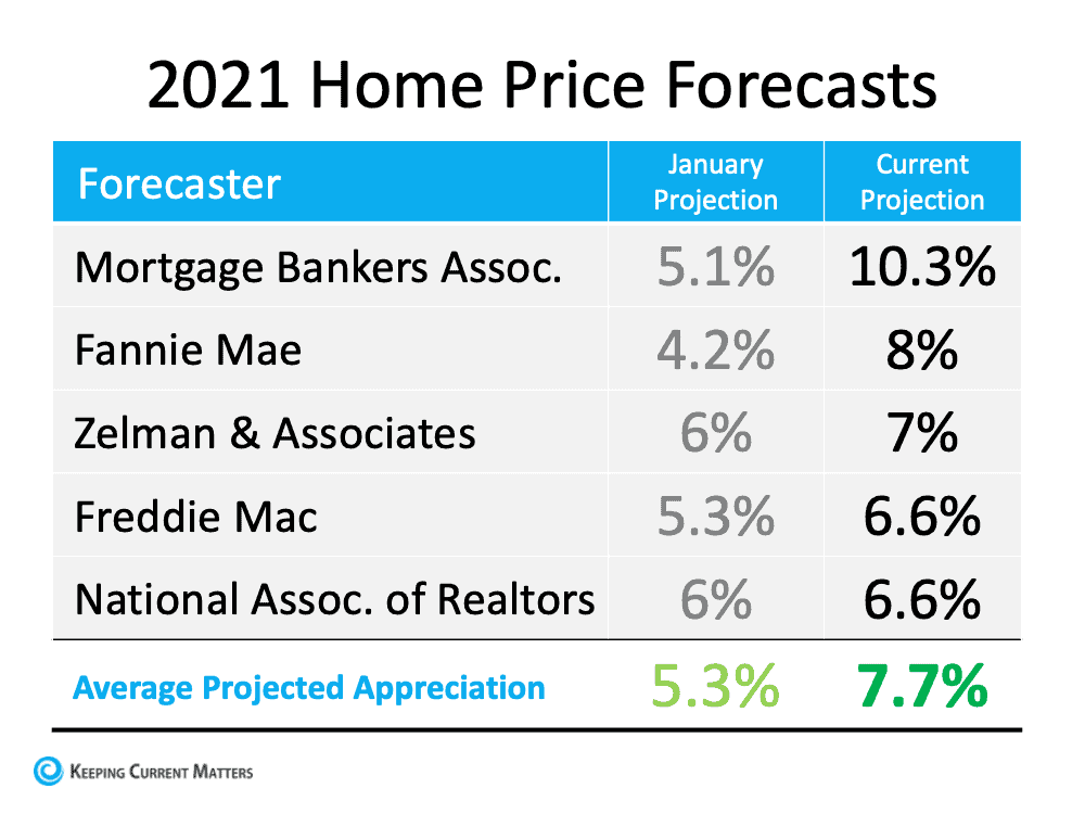 Is Home Price Appreciation Accelerating Again? | Keeping Current Matters
