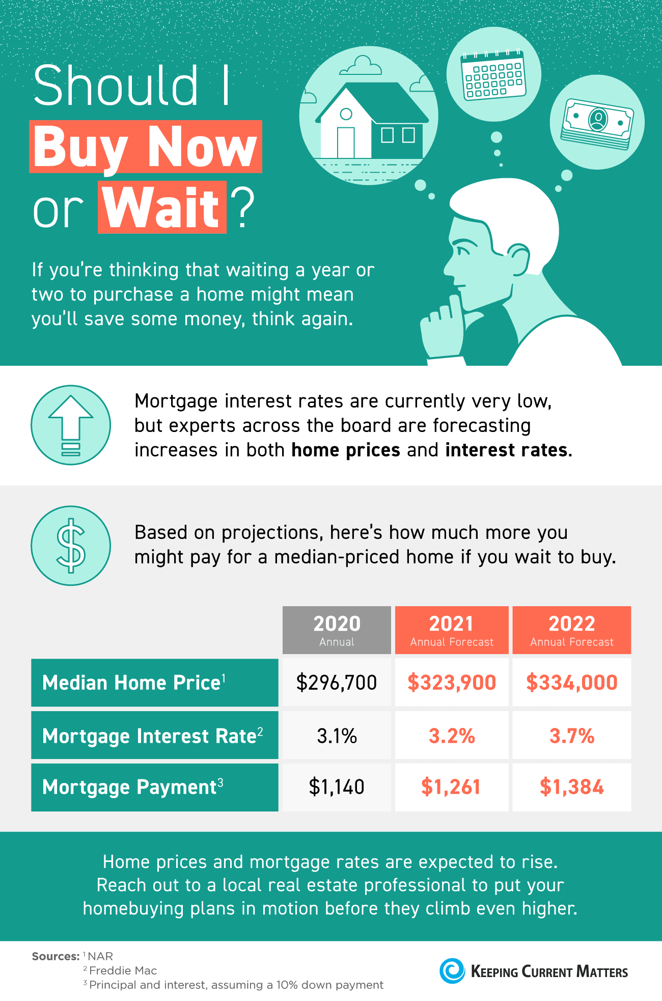Should I Buy Now or Wait? [INFOGRAPHIC] | Keeping Current Matters