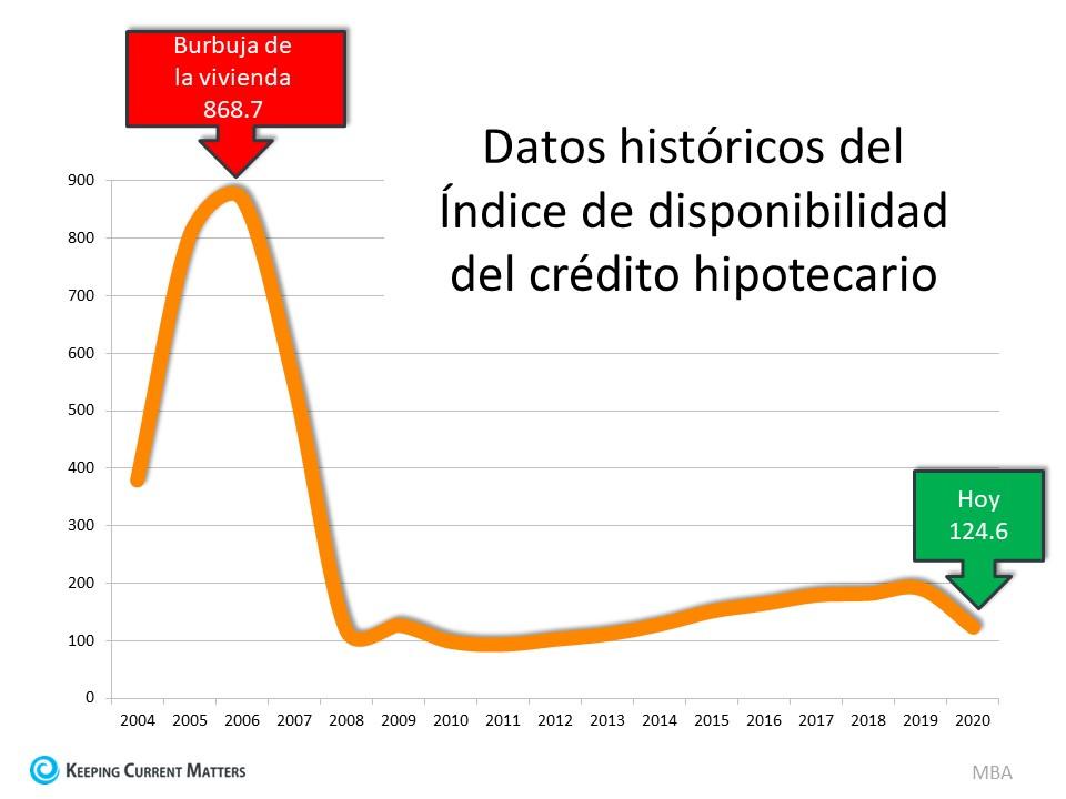 No hay razón para entrar en pánico por las normas actuales de concesión de préstamos | Keeping Current Matters