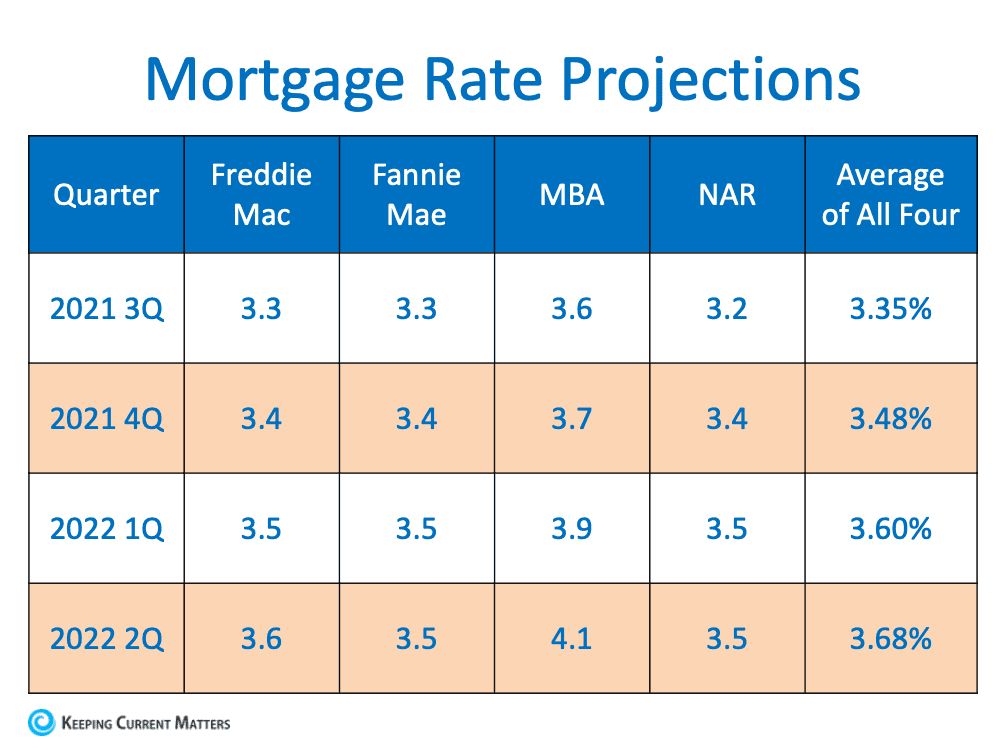 Are Interest Rates Expected to Rise Over the Next Year? | Keeping Current Matters