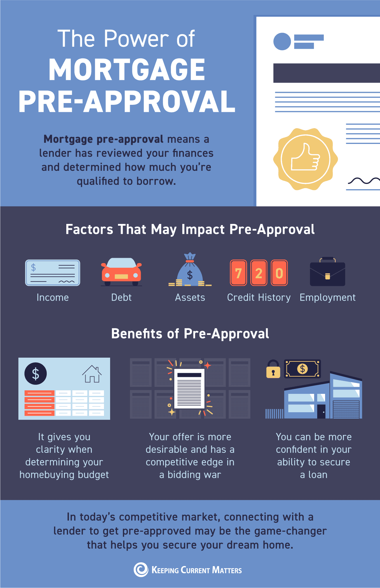The Power of Mortgage Pre-Approval [INFOGRAPHIC] | Keeping Current Matters