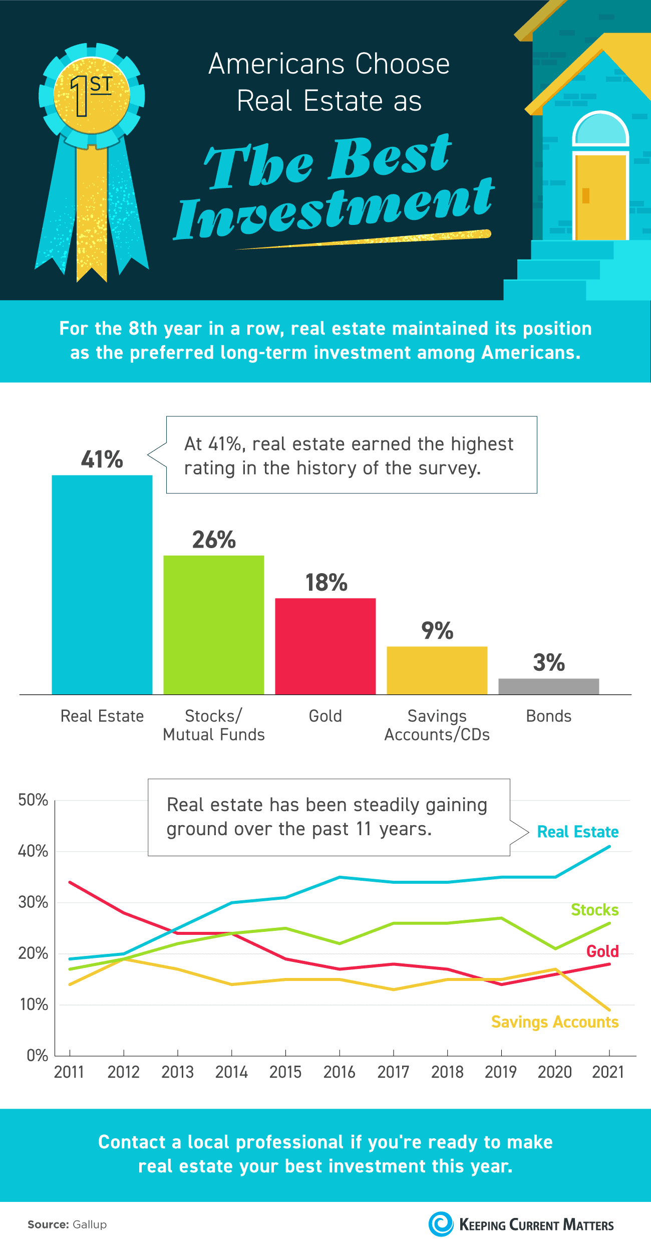 Americans Choose Real Estate as the Best Investment [INFOGRAPHIC] | Keeping Current Matters