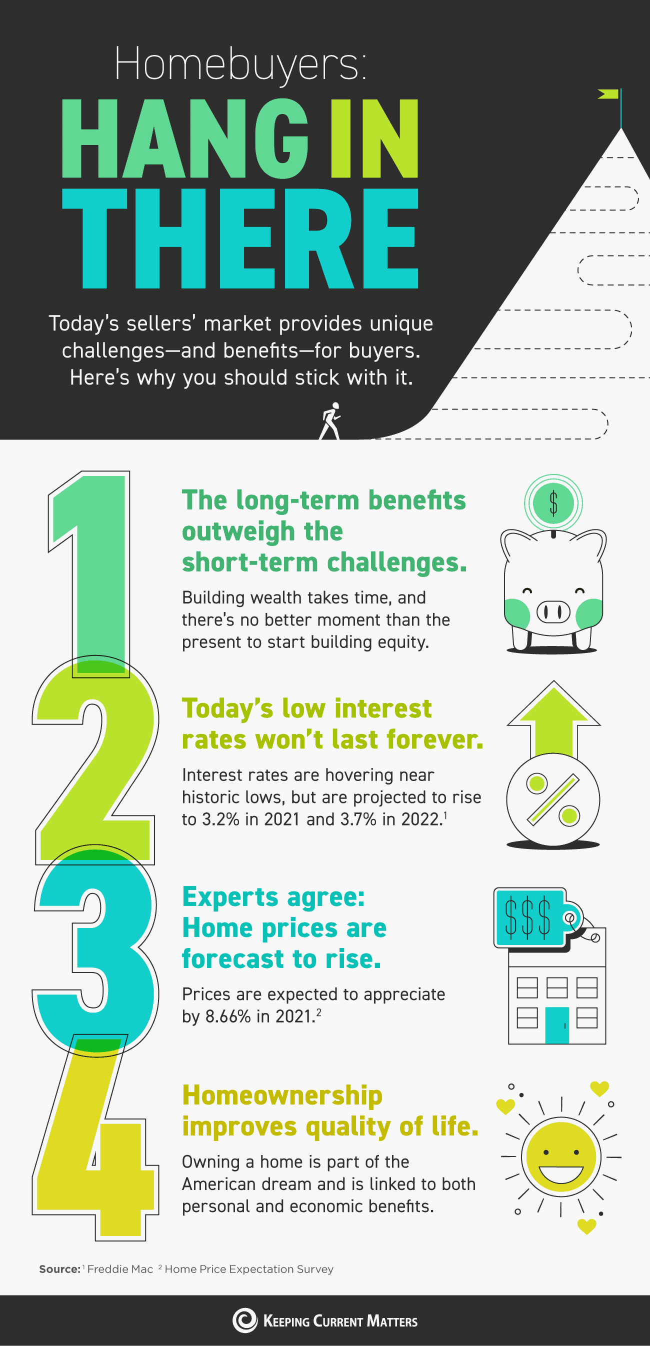Homebuyers: Hang in There [INFOGRAPHIC] | Keeping Current Matters