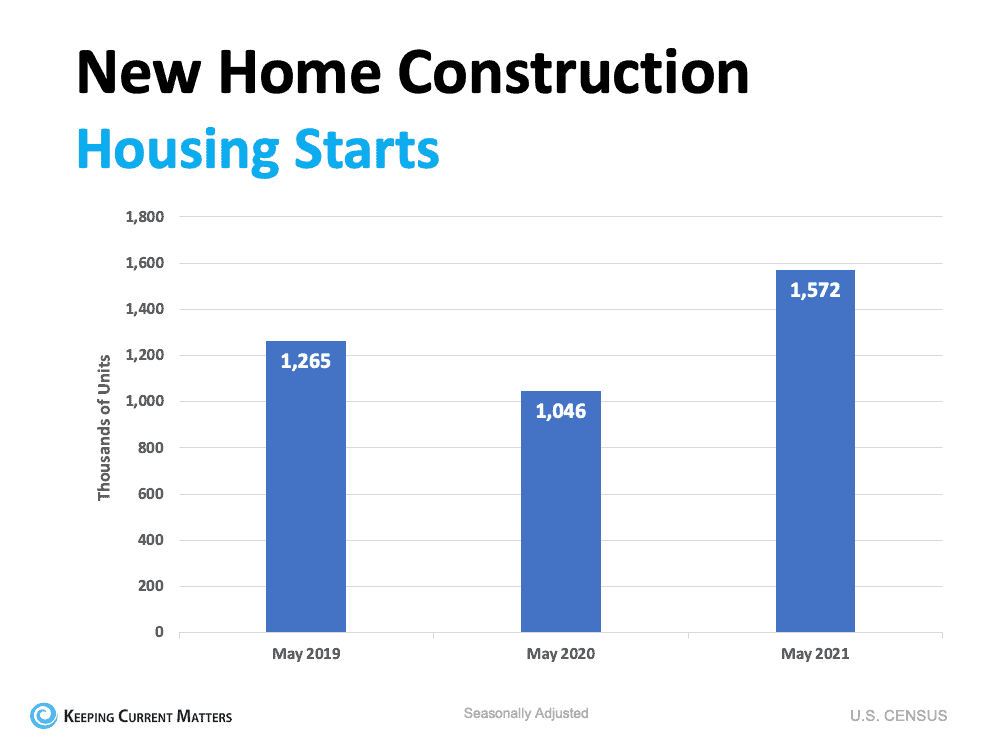Home Builders Ramp Up Construction Based on Demand | Keeping Current Matters