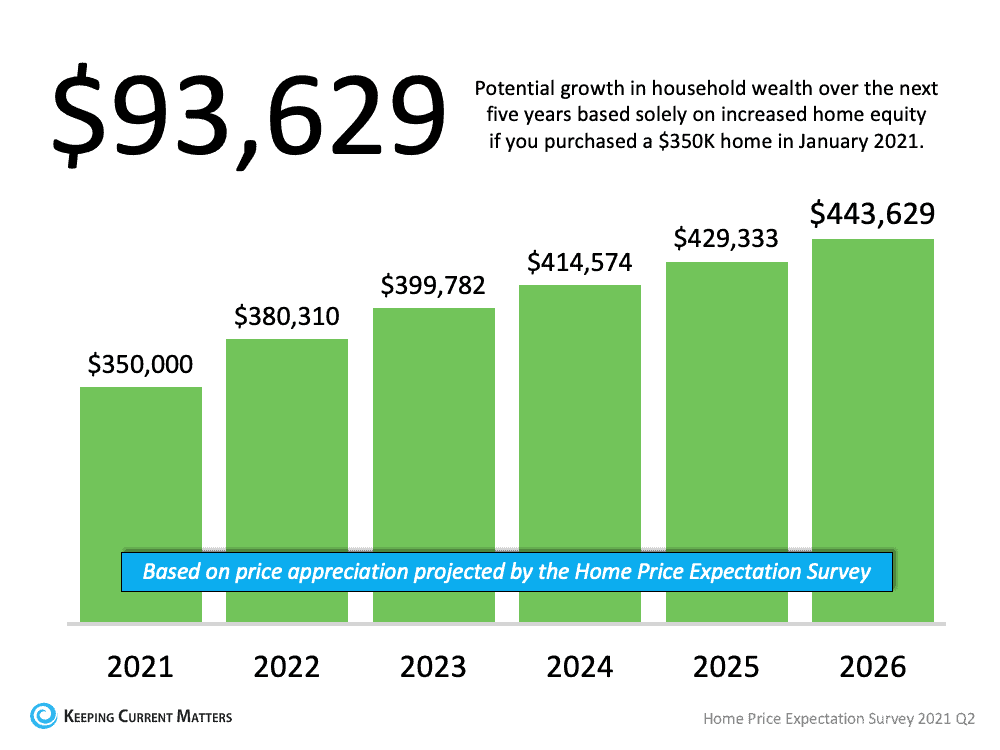 A Look at Home Price Appreciation Through 2025 | Keeping Current Matters