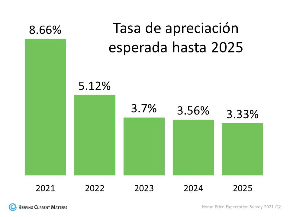 Una mirada a la apreciación del precio de las viviendas hasta 2025 | Keeping Current Matters