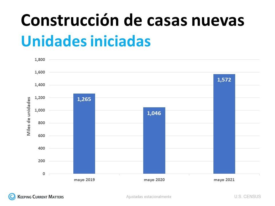 Los constructores de viviendas aumentan la construcción según la demanda | Keeping Current Matters
