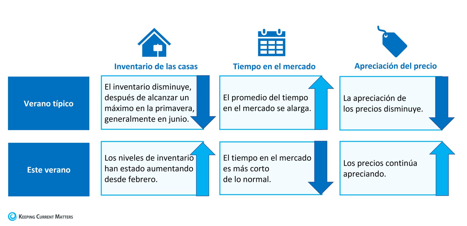 Por qué este no es su mercado de la vivienda típico del verano | Keeping Current Matters
