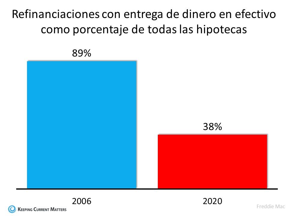 3 gráficas que muestran que esto no es una burbuja de la vivienda | Keeping Current Matters