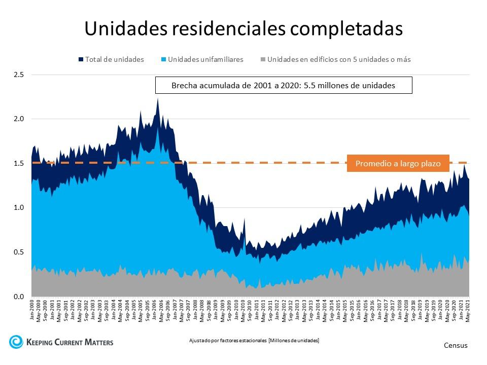Una mirada al suministro de la vivienda y lo que significa para los vendedores | Keeping Current Matters