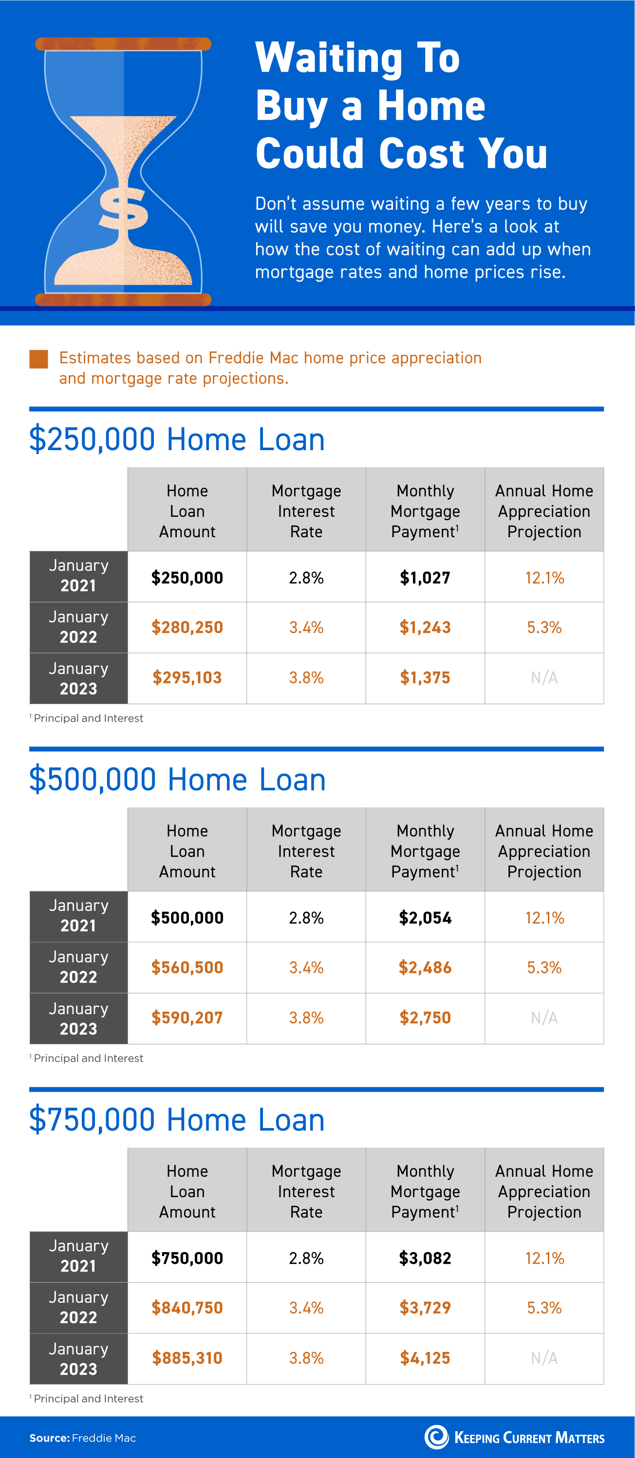 Waiting To Buy a Home Could Cost You [INFOGRAPHIC] | Keeping Current Matters