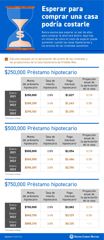Esperar para comprar una casa podría costarle [Infografía] | Keeping Current Matters