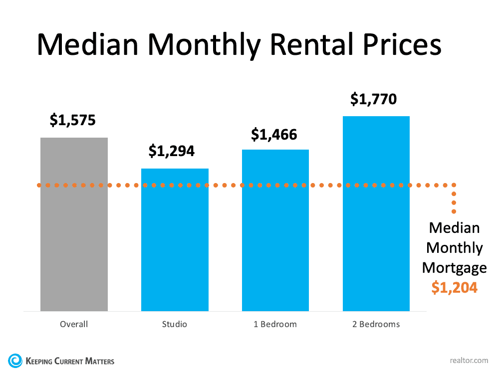 With Rents on the Rise – Is Now the Time To Buy? | Keeping Current Matters