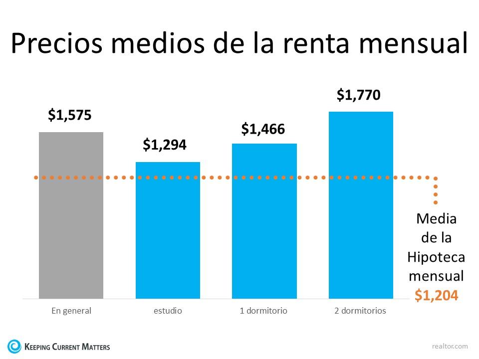 Con las rentas en aumento – ¿Es ahora el momento de comprar?   Keeping Current Matters