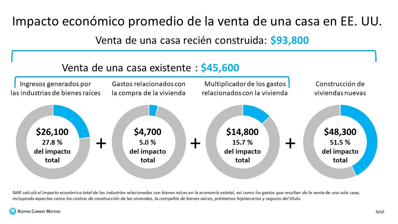 El impacto económico y comunitario de la venta de una casa   Keeping Current Matters