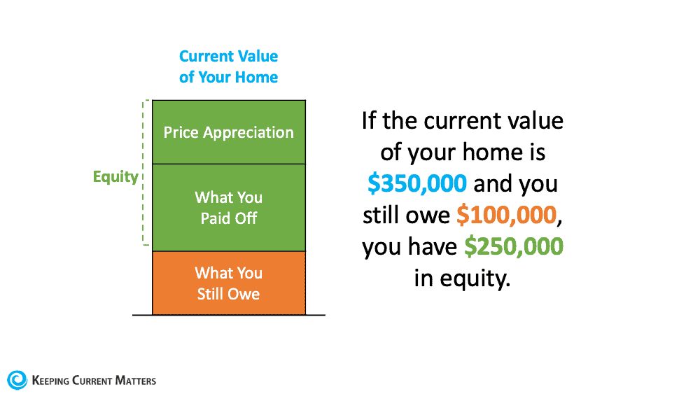 A Look at Home Price Appreciation and What It Means for Sellers | Keeping Current Matters