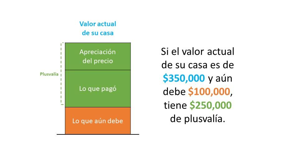 Un vistazo a la apreciación de los precios de las casas y lo que significa para los vendedores