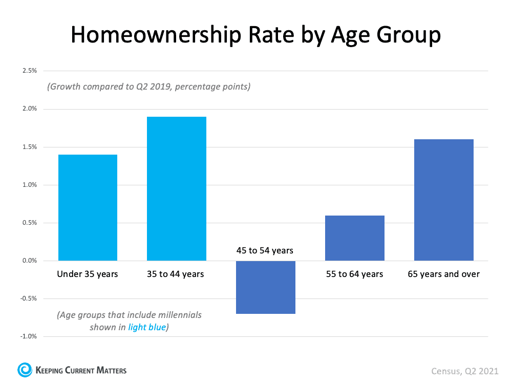 More Young People Are Buying Homes | Keeping Current Matters
