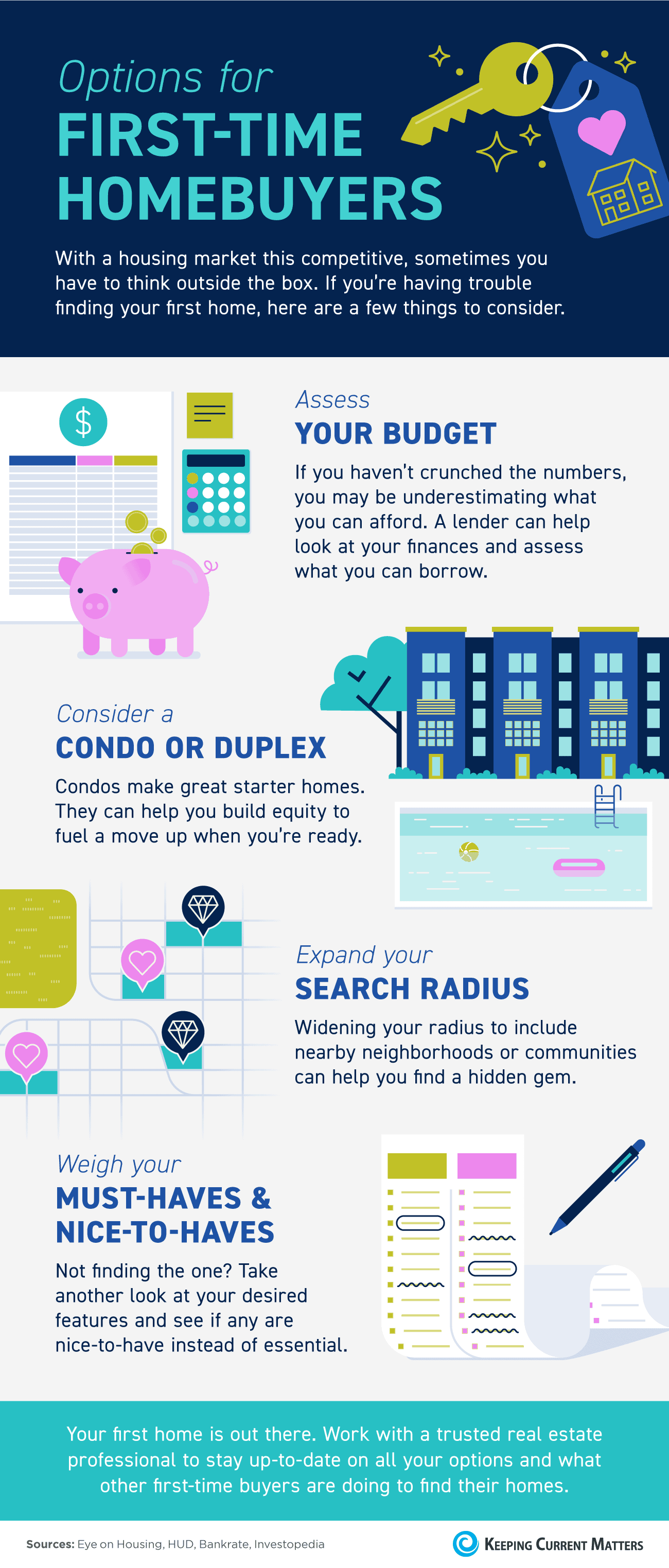 Options for First-Time Homebuyers [INFOGRAPHIC] | Keeping Current Matters